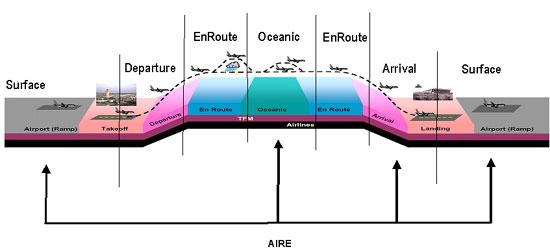 Aire Domains